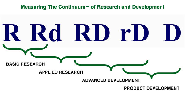 Measuring The Continuum of Research and Development