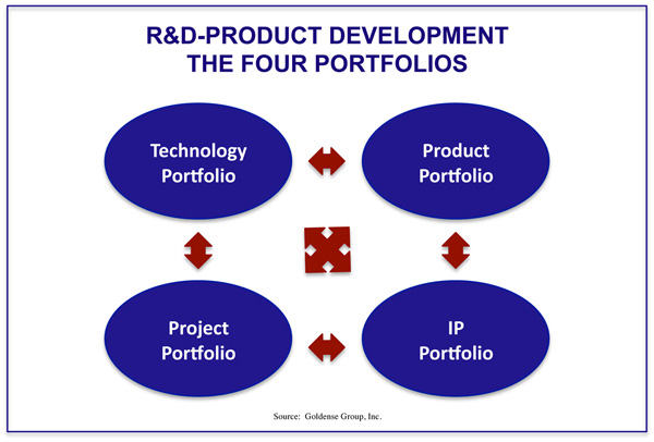 Driving product development strategy for Product development inc