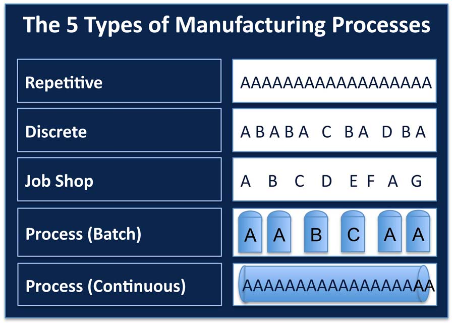 The Five Types of Manufacturing Processes