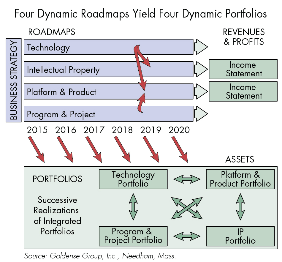 Four Dynamic Roadmaps Yield Four Dynamic Portfolios