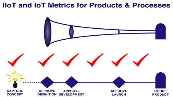 Metrics for IIoT and IoT In The Product Development Process