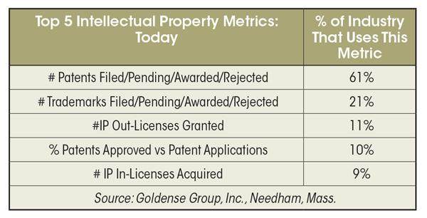 Measuring-Intellectual-Property-Top-5-IP-Metrics