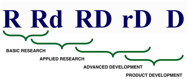 The Continuum of Research and Development