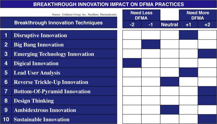 Impact of Breakthrough Innovations on DFMA