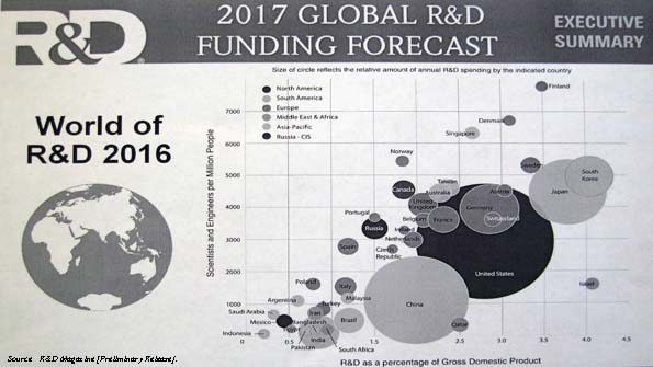 2017 Global R&D Funding Forecast