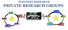 Private Research Groups